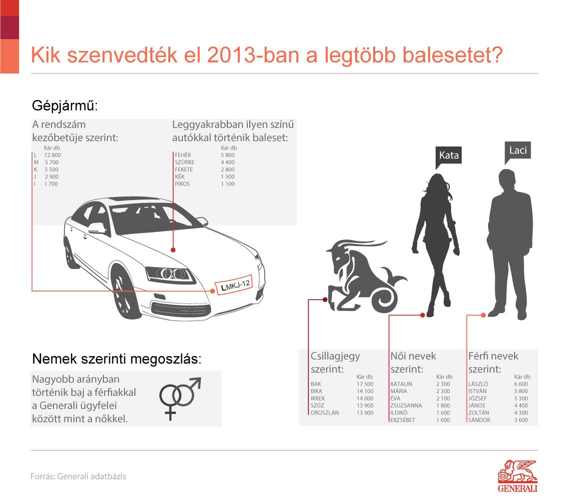 Generali_kik_vannak_veszelyben_infografika_140221.ashx