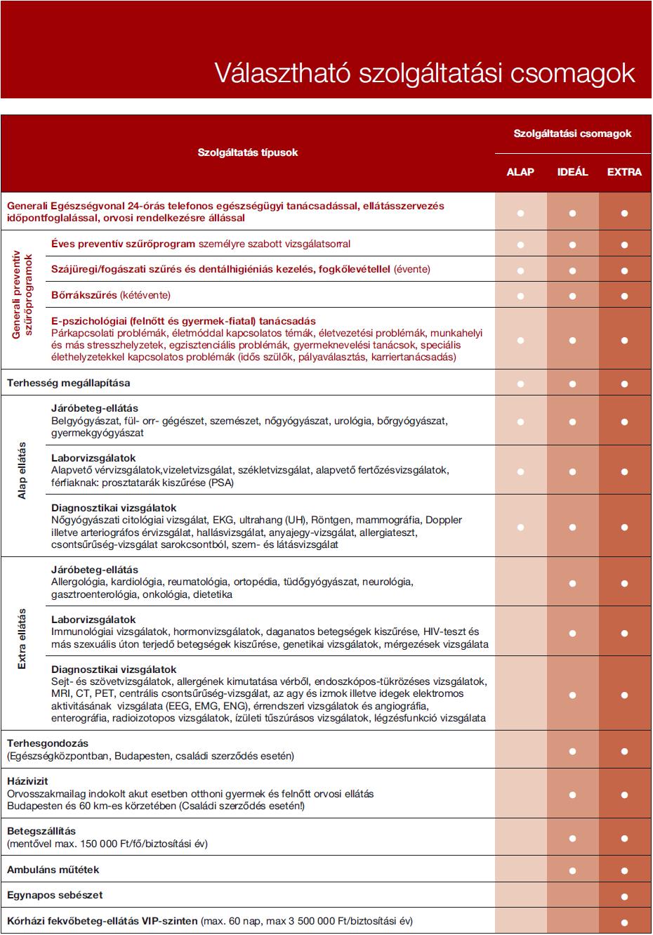 Generali Egészségprogram csomagok
